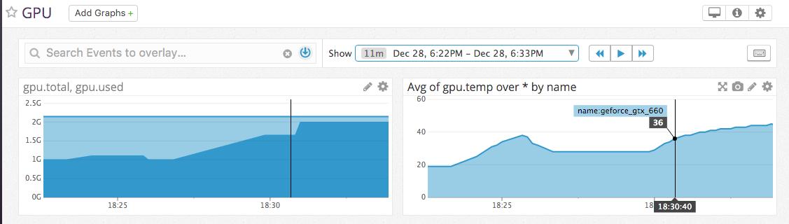DatadogによるNVIDIA GPUのモニタリング